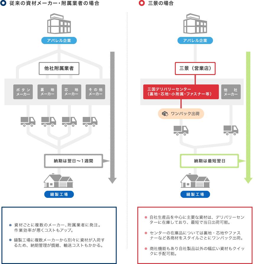 国内向け物流|株式会社三景-服...